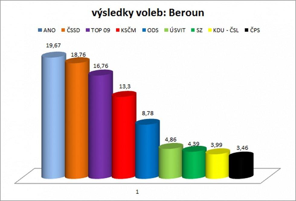 Výsledky voleb ve městě Beroun