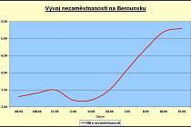 Vývoj míry nezaměstnanosti na Berounsku