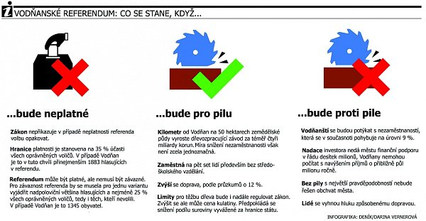 Grafika - referendum Vodňany