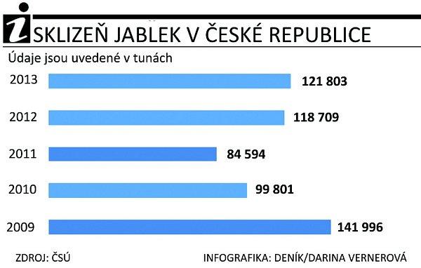 Graf úrody jablek vČR.