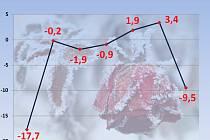 Teploty k 5. prosinci