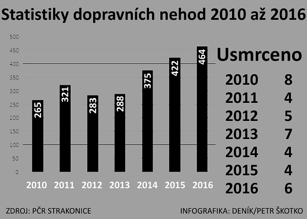 Statistika nehodovosti 2010až 2016