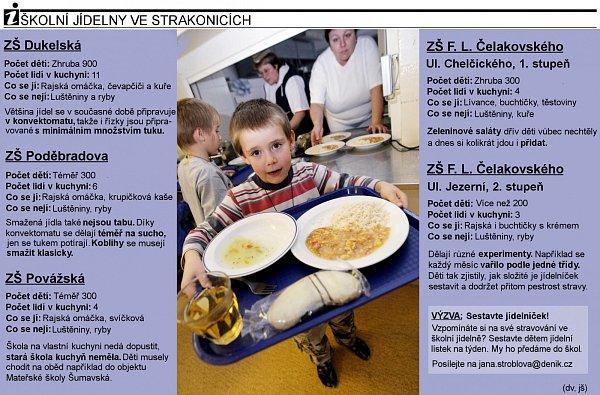 Školní jídelny - infografika
