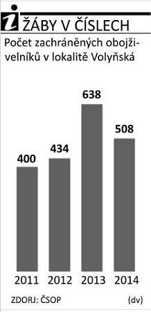 Počet zachráněných žab