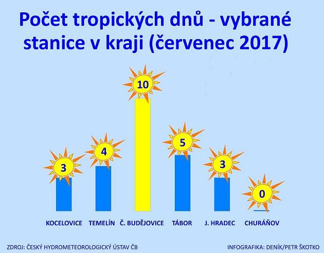 Tropické dny na jihu Čech.