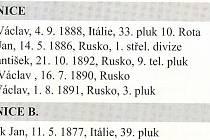 Legionáři I. světové války z Číčenic