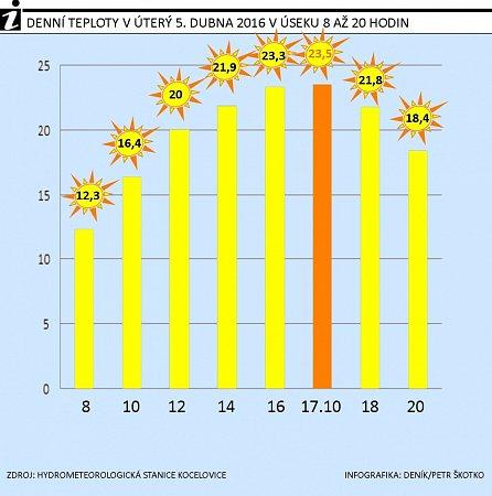 Graf teplot 5.dubna 2016