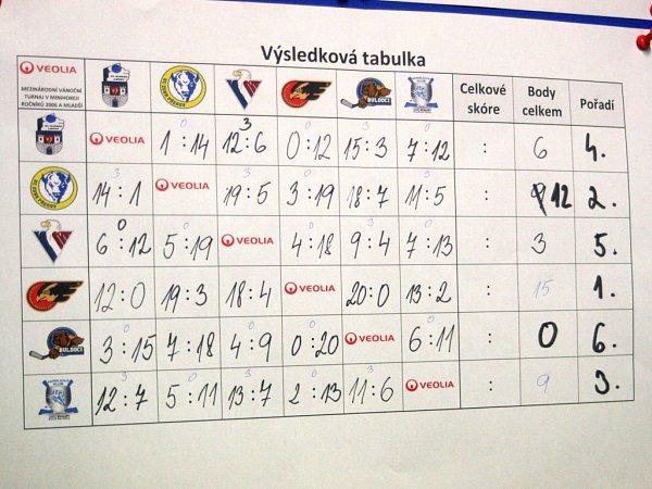 Veolia cup 2015, vánoční turnaj hokejistů čtvrtých tříd konaný vKralupech nad Vltavou