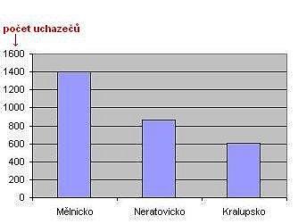 Graf nezaměstnanosti v mikroregionech.