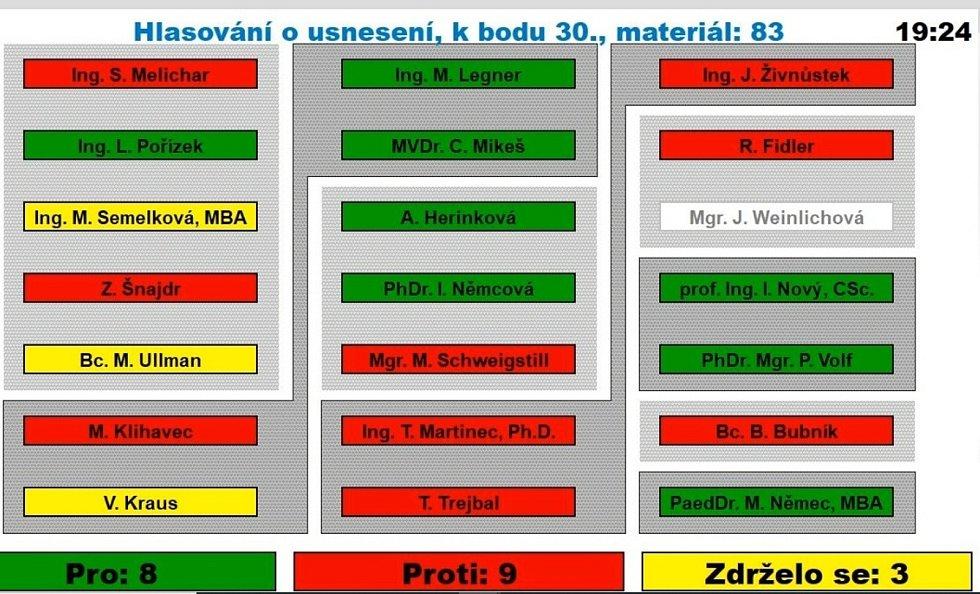 Hlasování o bodu š. 30  - nulová tolerance hazardu v Mělníku, vyhlášení místního referenda.