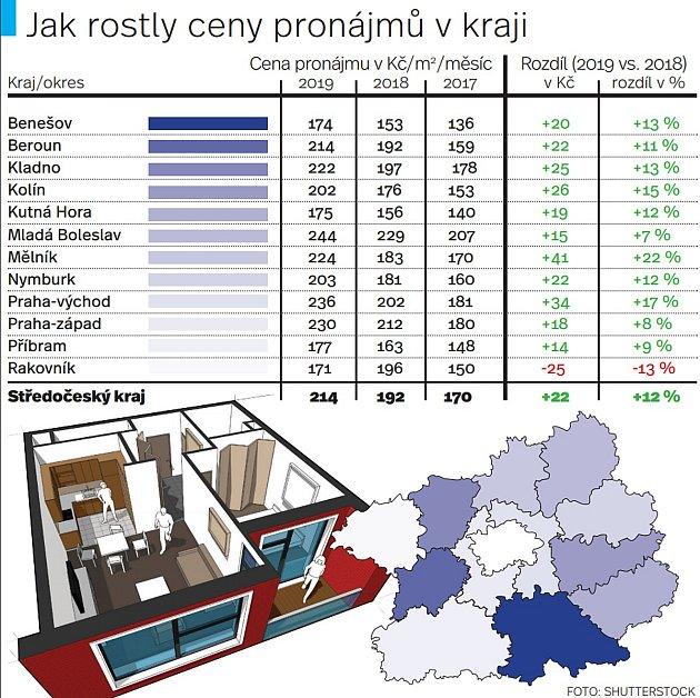Jak rostly ceny pronájmů ve Středočeském kraji.