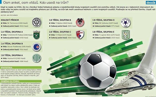 Vítězové fotbalových anket onejoblíbenější kluby krajských soutěží.