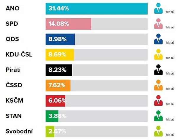 Volební výsledky do PS PČR, říjen 2017vZubří