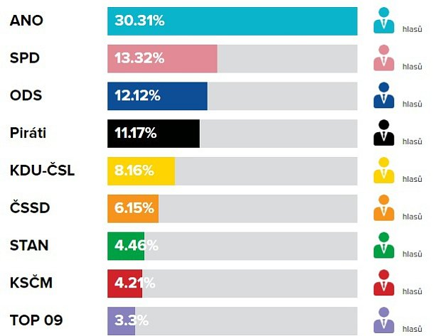 Volební výsledky do PS PČR, říjen 2017vRožnově pod Radhoštěm