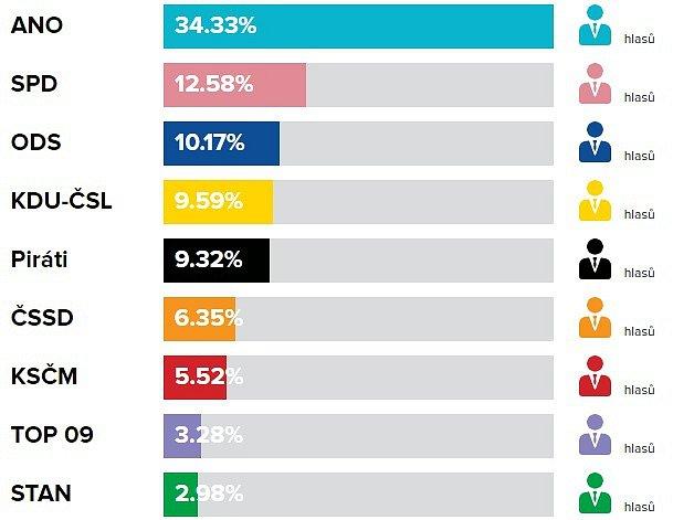 Volební výsledky do PS PČR, říjen 2017ve Valašském Meziříčí