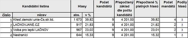 Výsledky voleb - Lačnov