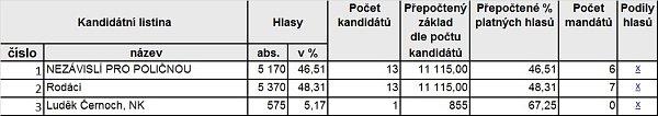 Výsledky voleb - Poličná