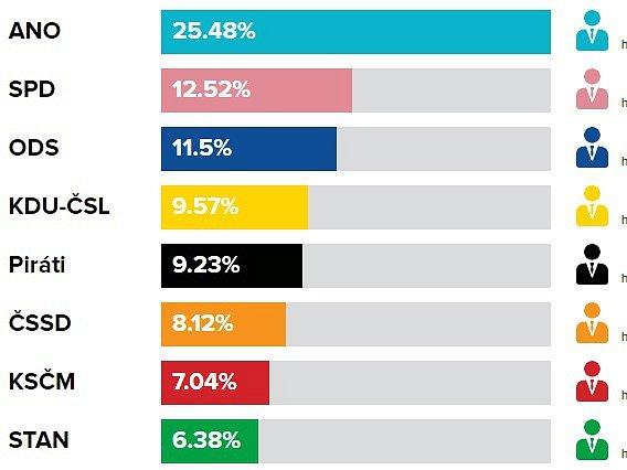 Volební výsledky do PS PČR, říjen 2017ve Vsetíně