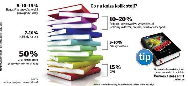 Ilustrační infografika.