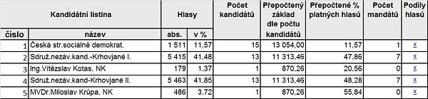 Výsledky voleb - Krhová