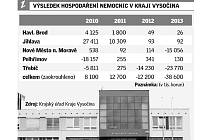 Výsledek hospodaření nemocnic na Vysočině. Infografika:
