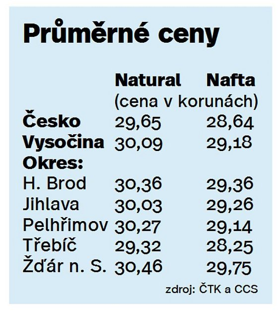 Cena PHM na Vysočině. Infografika.