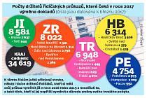 Počty držitelů řidičských průkazů, které čeká v r. 2017 výměna. Infografika.
