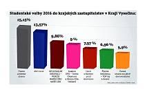 Studentské volby 2016 do krajských zastupitelstev v Kraji Vysočina. Infografika.