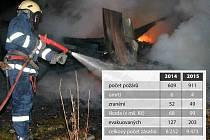 Statistika zásahu hasičů v Kraji Vysočina v roce 2014 a 2015.