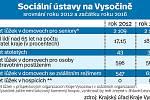 Sociální ústavy na Vysočině. Infografika.