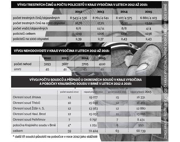HB-trestné činy.Infografika.