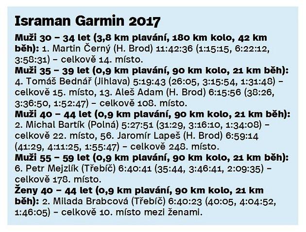 Výsledky Israman Garmin 2017.