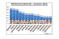 Oblíbenost hejtmanů v prosinci 2014.