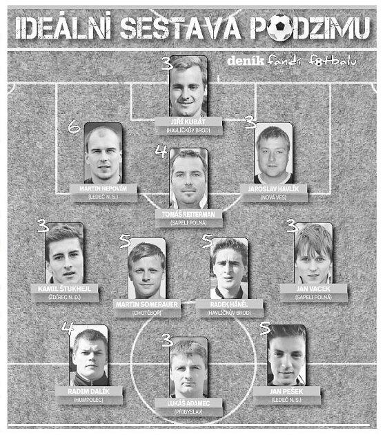 Ideální sestava podzimu KP fotbalistů. Infografika.