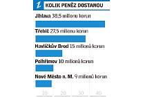 Peníze pro nemocnice na Vysočině. Infografika: