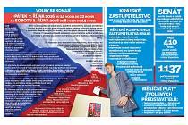 Jak hlasovat ve volbách do krajského zastupitelstva a Senátu. Infografika.