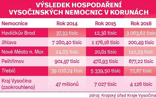 Výsladek hospodaření vysočinských nemocnic (vkorunách).