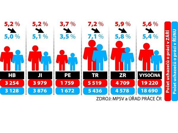 Nezaměstnanost na Vysočině. Infografika.