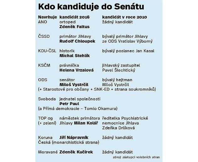 Kdo kandiduje do Senátu. Infografika.