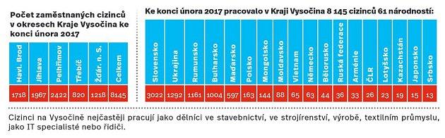 Počet zaměstnaných cizinců vKraji Vysočina ke konci února 2017.Infografika.