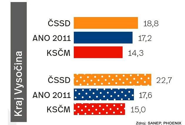 Krajské volby - Vysočina.Infografika.