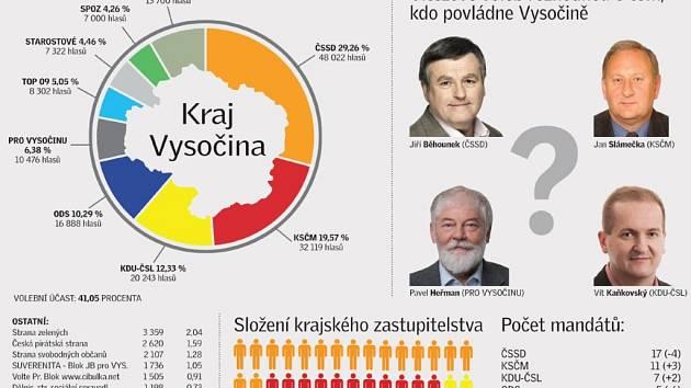Výsledky voleb do krajského zastupitelstva v Kraji Vysočina.