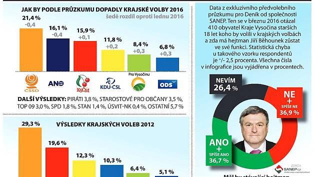 Které strany by uspěly v Krajských volbách 2016 podle průzkumu SANEP. Infografika.