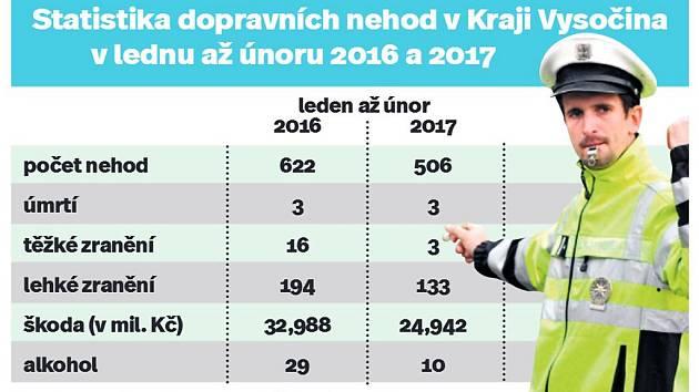 Statistika dopravních nehod v Kraji Vysočina v lednu až únoru 2016 a 2017. Infografika.
