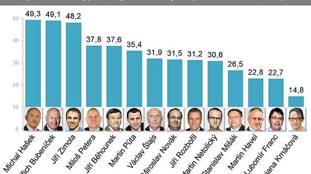 Oblíbenost hejtmanů - únor 2016. Infografika.
