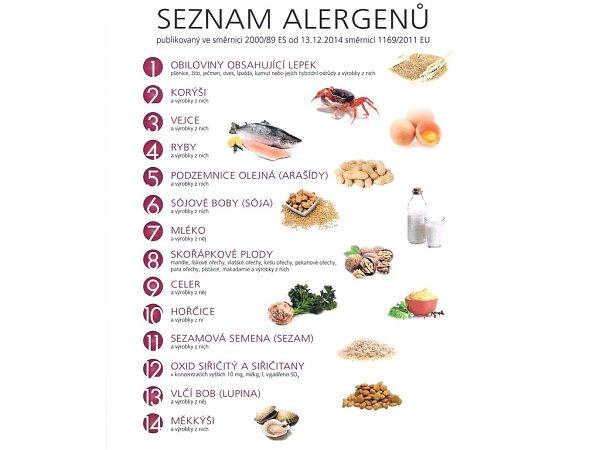 Seznam alergenů.
