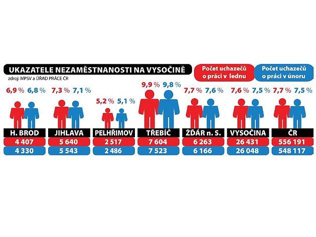 Ukazatele nezaměstnanosti na Vysočině. Infografika: