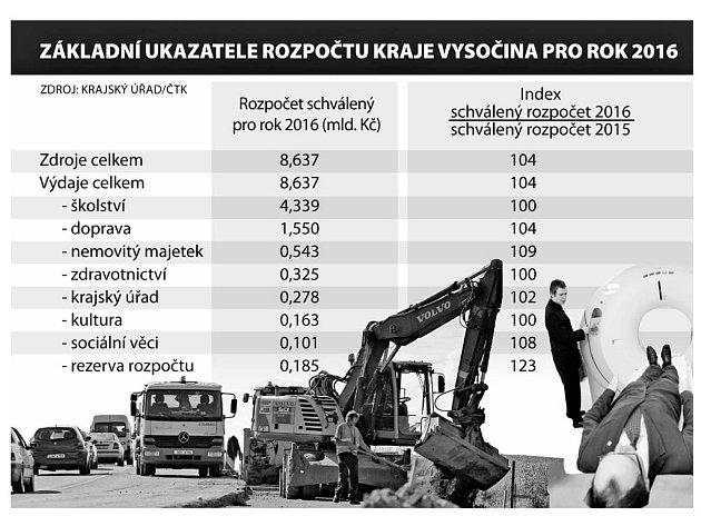 Rozpočet Kraje vysočina pro rok 2016. Infografika.