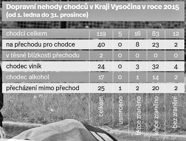 Dopravní nehody chodců na Vysočině. Infografika.