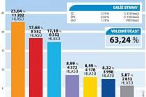 Výsledky voleb na Havlíčkobrodsku
